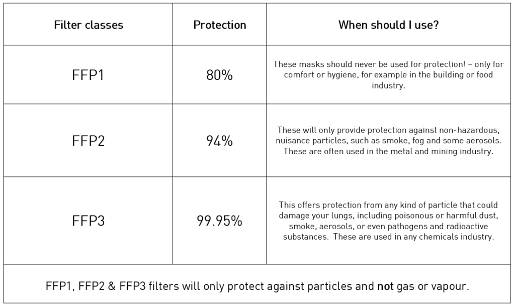 What do FFP1, FFP2 and FFP3 mean?